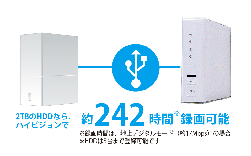 Smart Stationは外付けHDDに対応